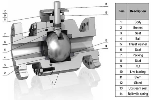 What is a Ball Valve