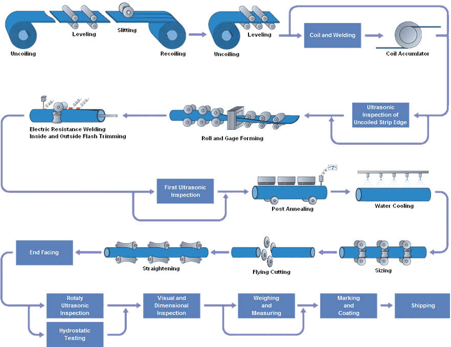 erw pipe processes - What are ERW steel pipes
