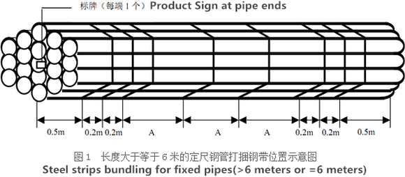 steel strips bunding for fixed pipes - How to get seamless steel pipes?