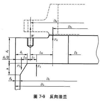 20180927013359 52770 - Types of flanges and flange connection