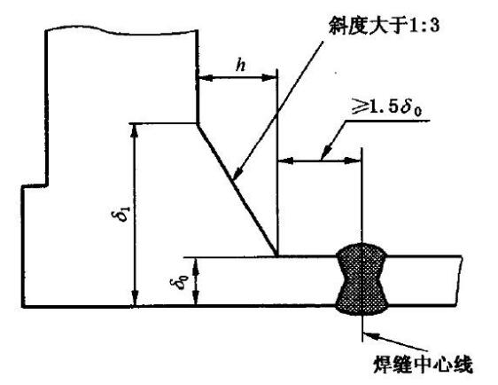 20180927013925 40983 - Types of flanges and flange connection