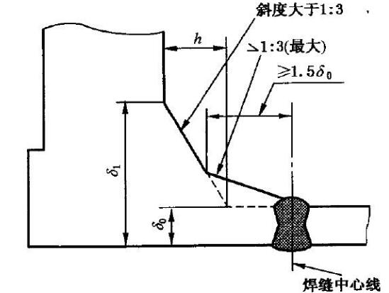 20180927014031 53898 - Types of flanges and flange connection