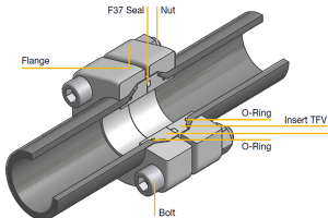 types of flanges and flange connection 300x200 - Types of flanges and flange connection
