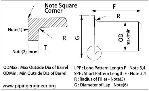 "lap joint stub end dimensions - ASME B16.9 ASTM B366 Alloy B3 Lap Joint Stub End Short Pattern 1-1/4"" Sch10S"